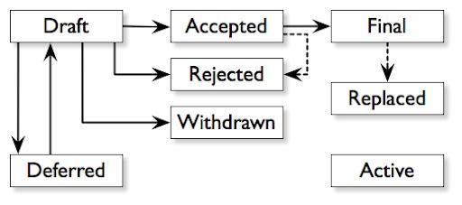 Az alábbi képen látható a BIP folyamat a 0001 BIP alapján.